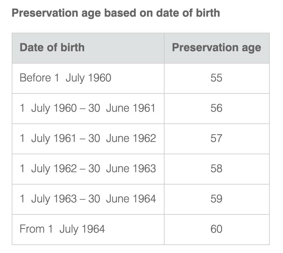 preservation age ATO